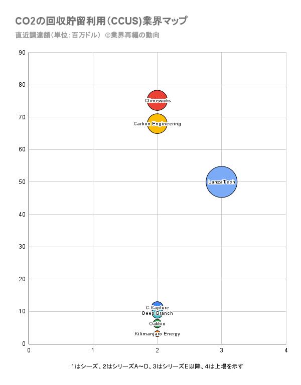 CO2の回収貯留利用(CCUS)業界マップ