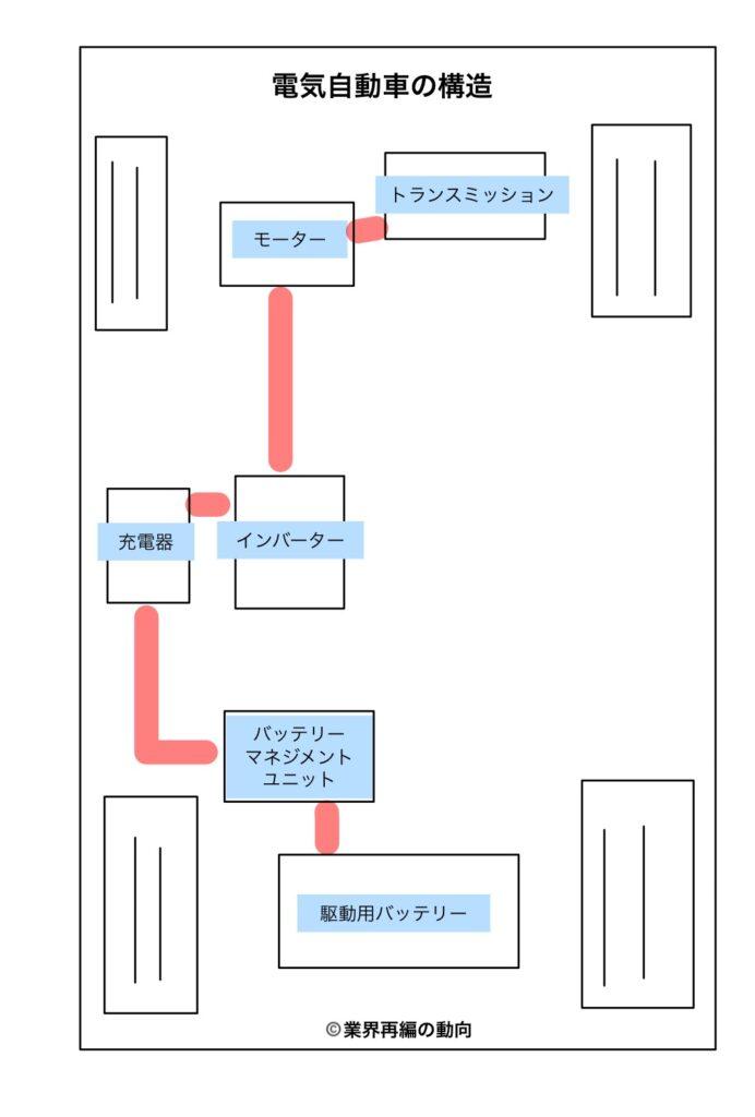 電気自動車の構造