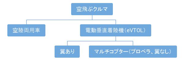 空飛ぶクルマのタイプ分類