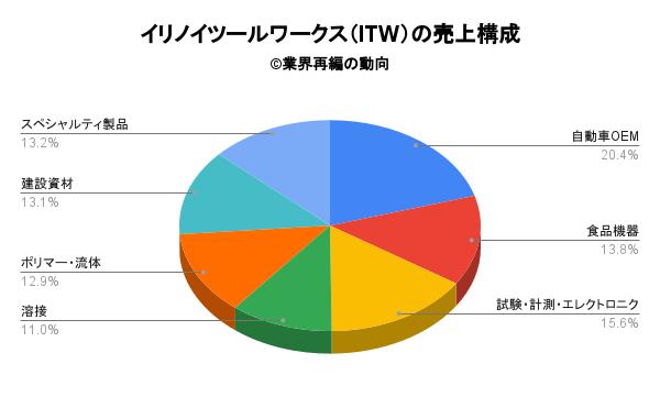 イリノイツールワークス(ITW)の売上構成