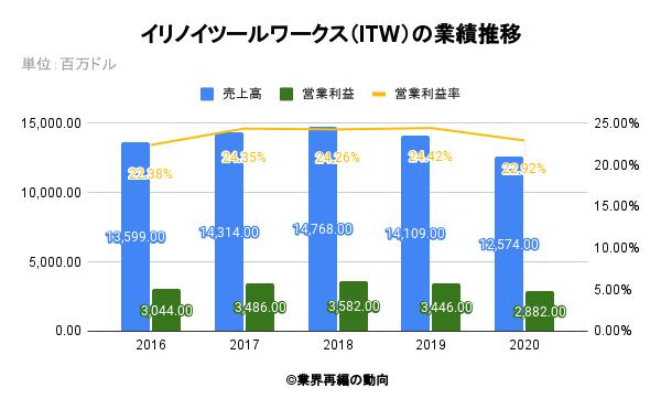 イリノイツールワークス(ITW)の業績推移