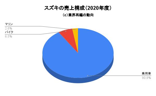 スズキの売上構成(2020年度)