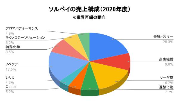 ソルベイの売上構成(2020年度)