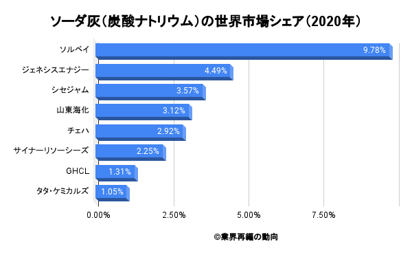 ソーダ灰(炭酸ナトリウム)の世界市場シェア(2020年)