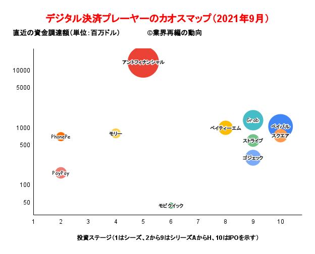 デジタル決済プレーヤーのカオスマップ(2021年9月)