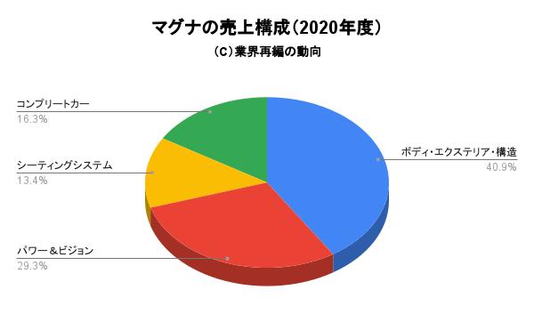 マグナの売上構成(2020年度)