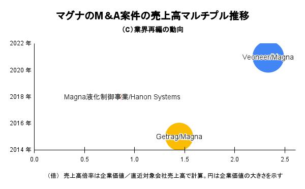 マグナのM&A案件の売上高マルチプル推移