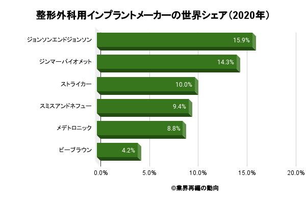 整形外科用インプラントメーカーの世界シェア(2020年)