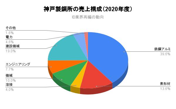 神戸製鋼所の売上構成(2020年度)