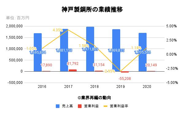 神戸製鋼所の業績推移