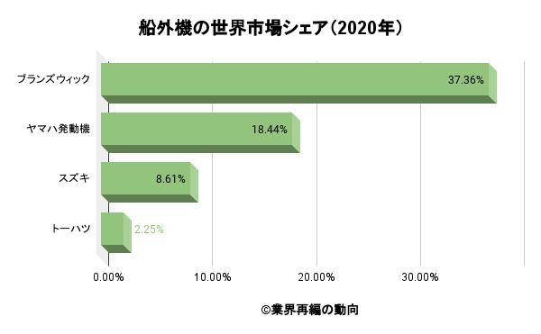 船外機の世界市場シェア(2020年)