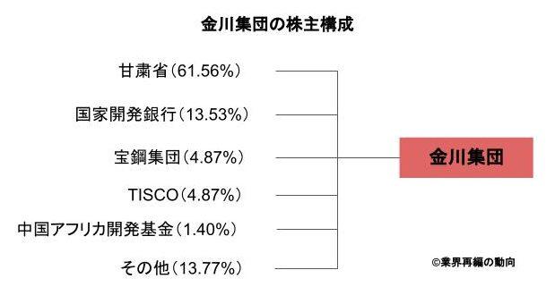 金川集団の株主構成