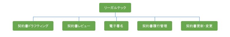 リーガルテックのサービス分類