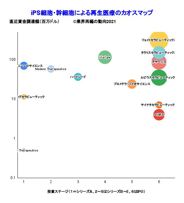 iPS細胞・幹細胞による再生医療のカオスマップ