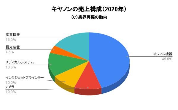 キヤノンの売上構成(2020年)