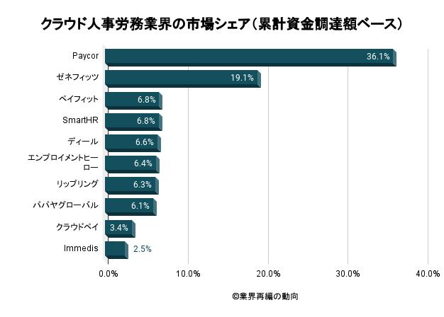 クラウド人事労務業界の市場シェア(累計資金調達額ベース)