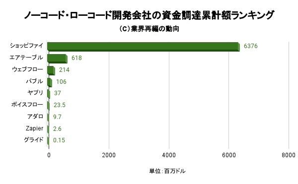 ノーコード・ローコード開発会社の資金調達累計額ランキング