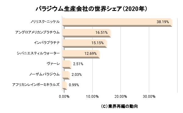 パラジウム生産会社の世界シェア(2020年)