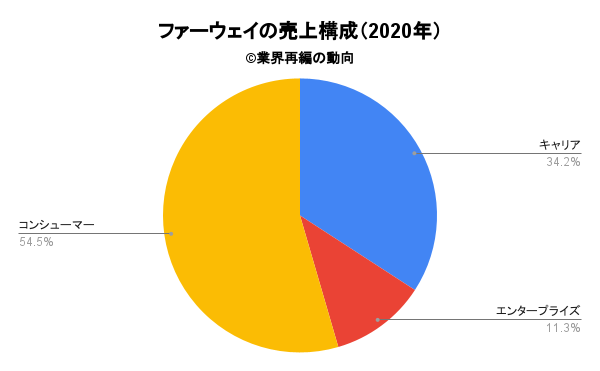 ファーウェイの売上構成(2020年)