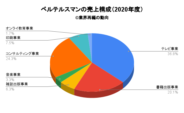 ベルテルスマンの売上構成(2020年度)