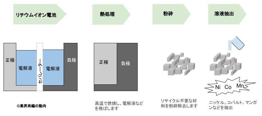 リチウムイオン電池のリサイクル