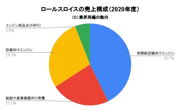 ロールスロイスの売上構成(2020年度)