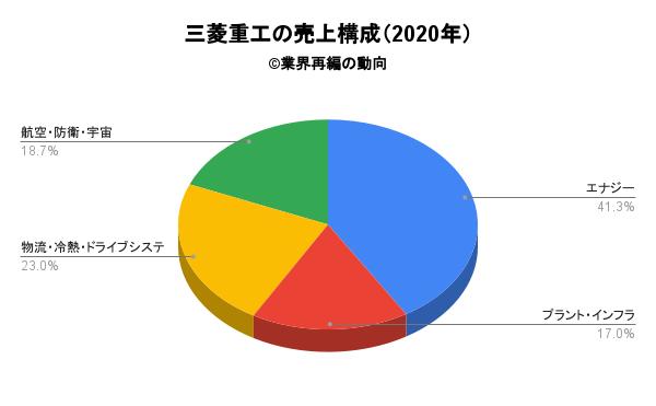 三菱重工の売上構成(2020年)
