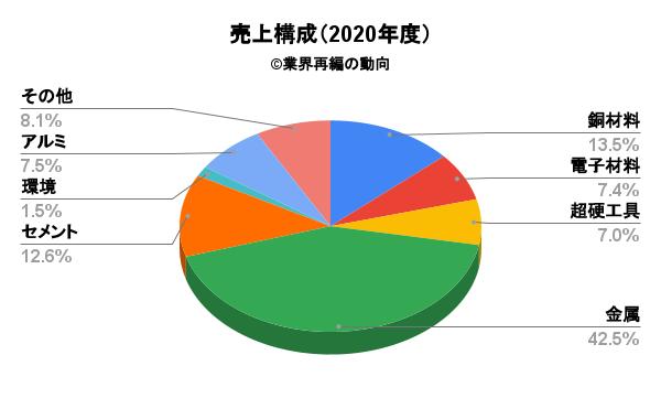 三菱マテリアルの売上構成(2020年度)
