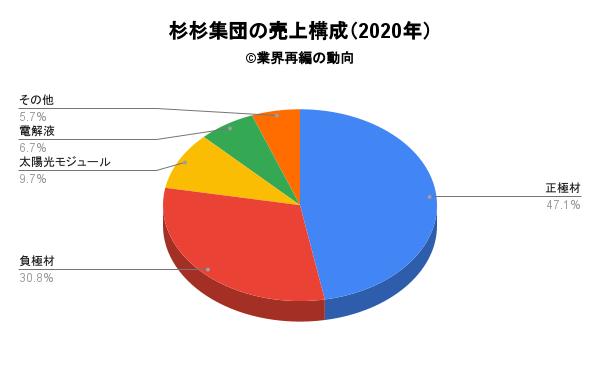 杉杉集団の売上構成(2020年)