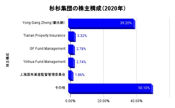 杉杉集団の株主構成(2020年)