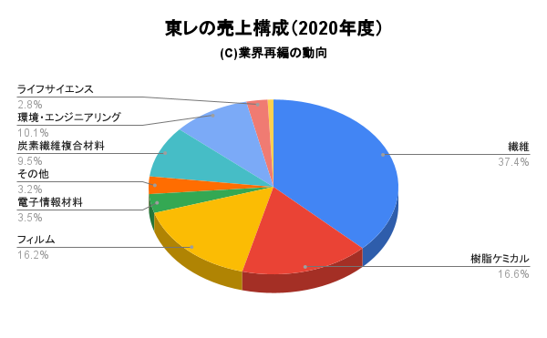 東レの売上構成(2020年度)
