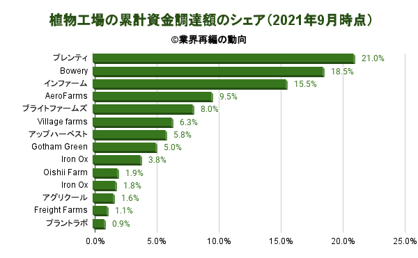 植物工場の累計資金調達額のシェア(2021年9月時点)