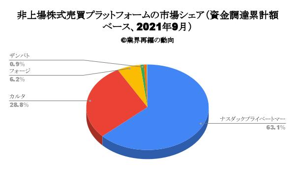 非上場株式売買プラットフォームの市場シェア(資金調達累計額ベース、2021年9月)