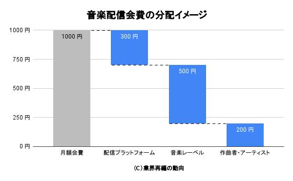 音楽配信会費の分配イメージ