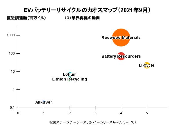 EVバッテリーリサイクルのカオスマップ(2021年9月)