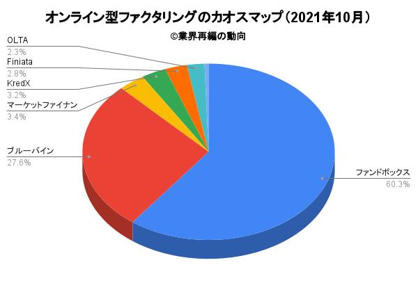 オンライン型ファクタリングのカオスマップ(2021年10月)