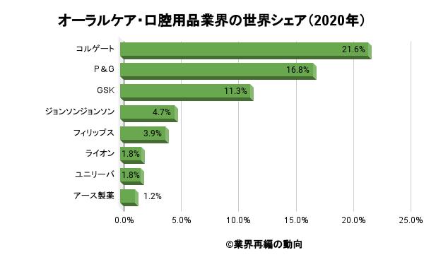 オーラルケア・口腔用品業界の世界シェア(2020年)