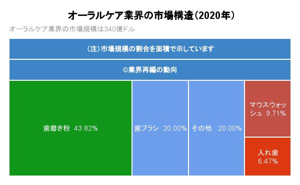 オーラルケア業界の市場構造(2020年)