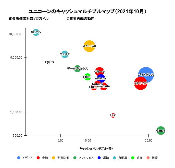 ユニコーンのキャッシュマルチプル分析マップ(2021年10月)