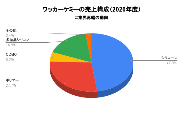ワッカーケミーの売上構成(2020年度)