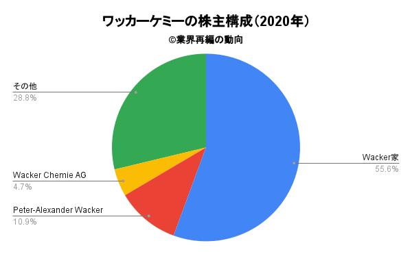 ワッカーケミーの株主構成(2020年)