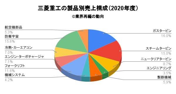 三菱重工の製品別売上構成(2020年度)