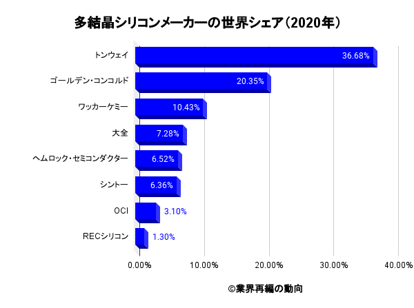 多結晶シリコンメーカーの世界シェア(2020年)