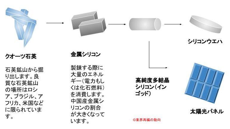 石英から多結晶シリコンの作り方