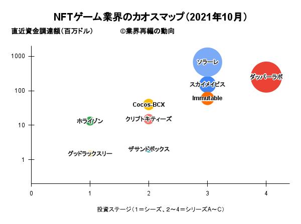NFTゲーム業界のカオスマップ(2021年10月)