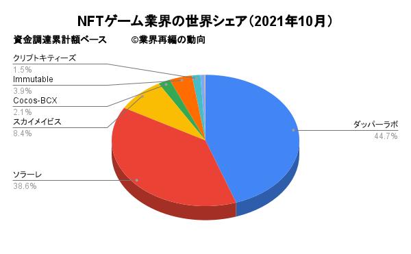 NFTゲーム業界の世界シェア(2021年10月)
